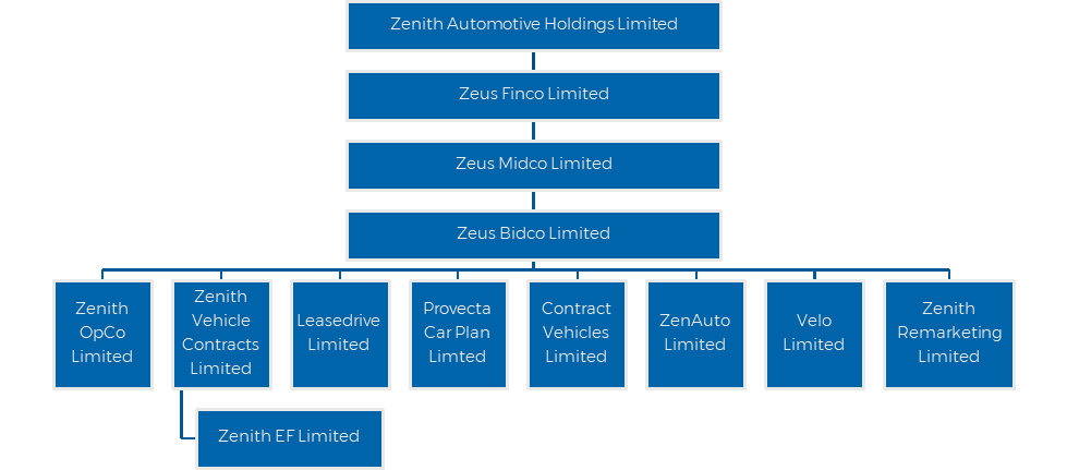 Zenith_Annual-Report-2020_Structure