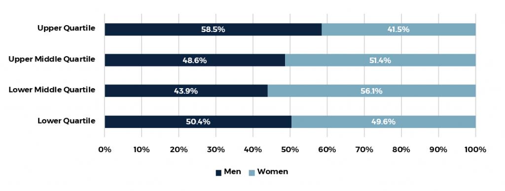 Zenith_Reports_GenderPayGap_2020_Quartile